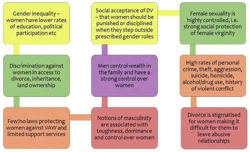 Example of high prevalence of VAW.jpg