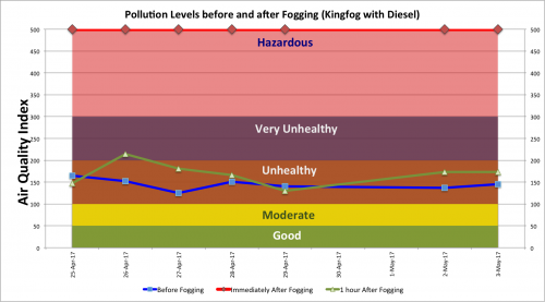 Fogging and Pollution.png